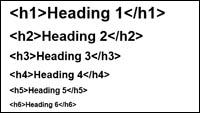 A list of heading codes in HTML, descending in size from h1 to h6.